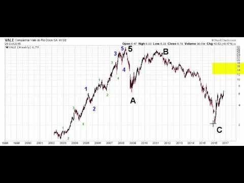 Elliott Wave Analysis Of VALE