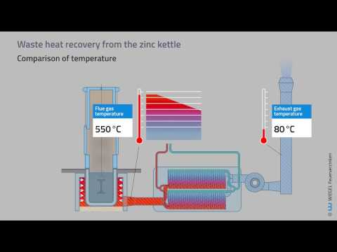 Environmental Protection During Hot-dip Galvanizing: Waste Heat Recovery