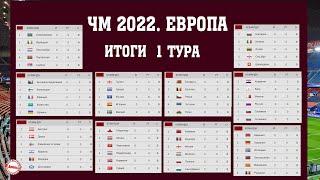 Букмекеры рассказали кто выиграет группу Итоги 1 тура отбора на чемпионат мира по футболу 2022