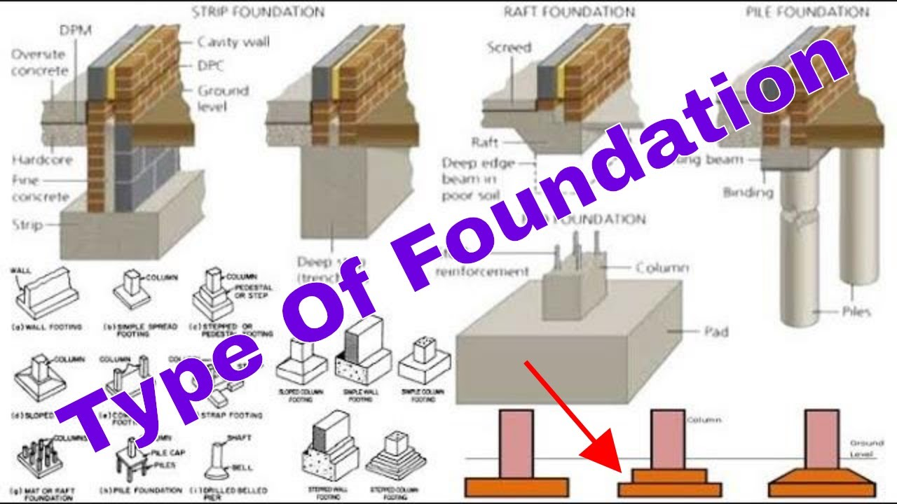 Types of foundation in construction work types of footings type of types of foundation in construction work types of footings type of foundation in civil engineering ccuart Image collections