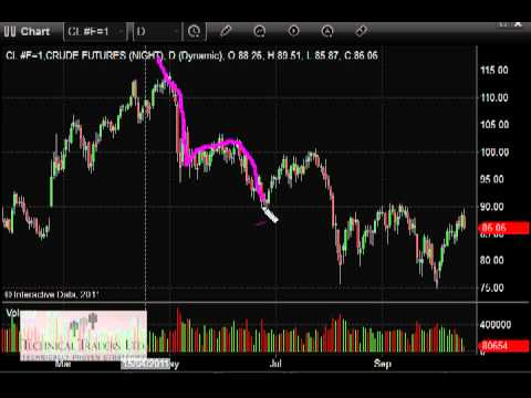 How to Trade Crude Oil ETF's and Futures Contracts