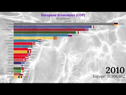 European Economies by GDP (1960-2100)