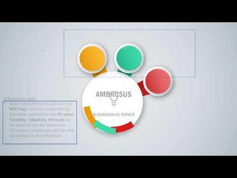 Ambrosus DAPP Challenge- An idea that will disrupt 280 Billion USD  Packaged water industry