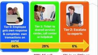 HR Shared Service Video Case Study: Pepco's Success