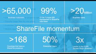 ShareFile 301: Proven tips for real estate