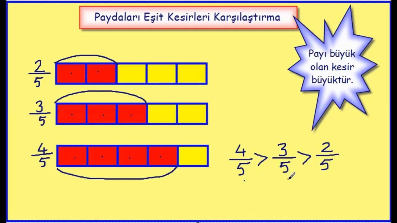 Necmi Demir Kesirleri Karşılaştırma 4 Ve 5 Sınıf Matematik 2014