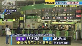 """東京など大都市で人出""""8割減"""" 地方は4~6割程度(20/05/03)"""