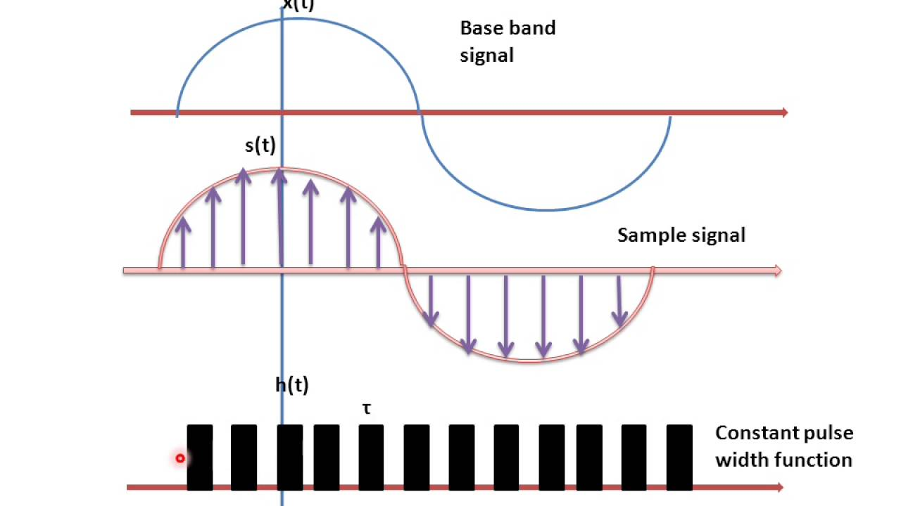 small resolution of pam pulse amplitude modulation youtube