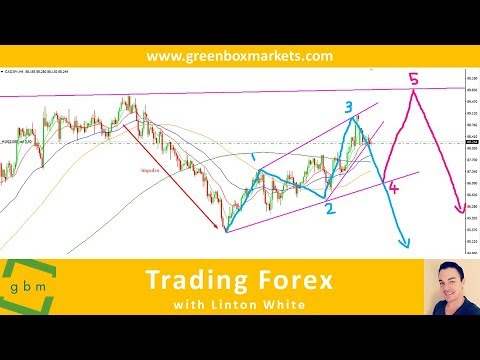 CADJPY Short Sell Setup Using Wave Patterns And Structure Formations