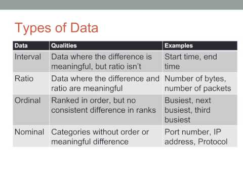 Detecting Security Issues Using Exploratory Data Analysis - O'Reilly Webcast
