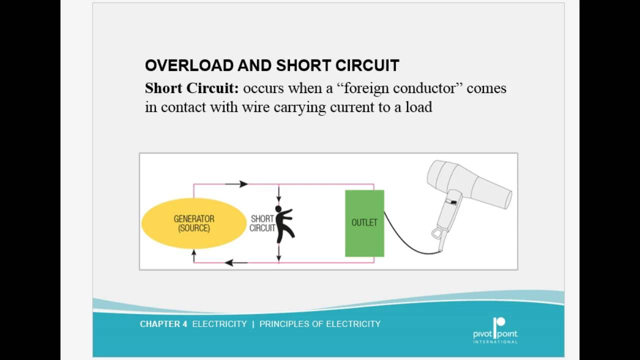 Principles Of Electricity 41 Youtube A Short Circuit Occurs When
