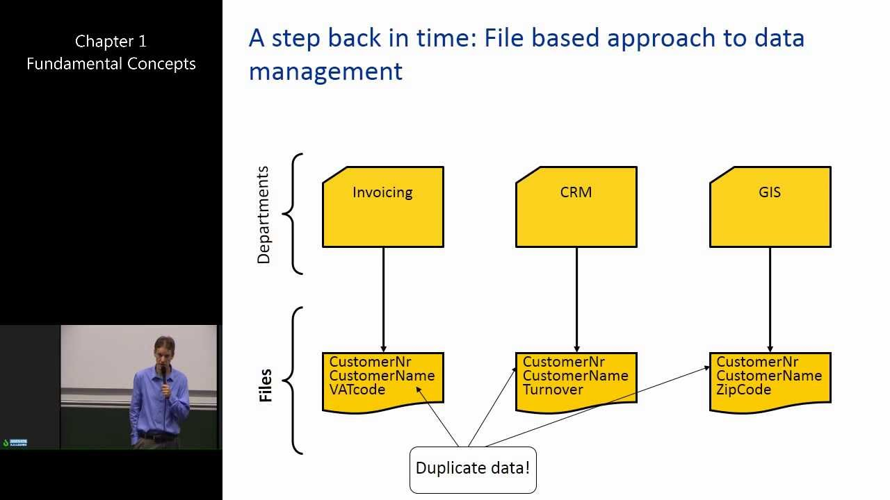 introduction to database management Database management systems, r ramakrishnan 1 introduction to database systems module 1, lecture 1 instructor: raghu ramakrishnan raghu@cswiscedu.