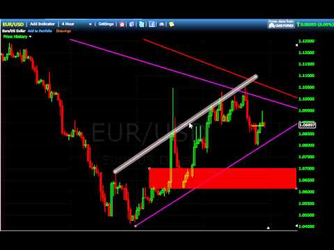 EUR/USD analysis 03/28/15