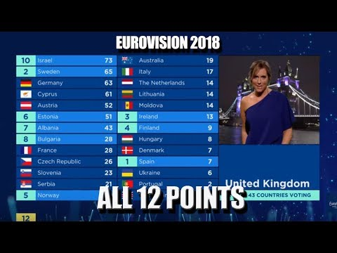 Eurovision 2018 All 12 points | Jury voting