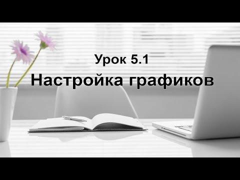 Настройка терминала QUIK 7 / Урок 5.1 Настройка графиков