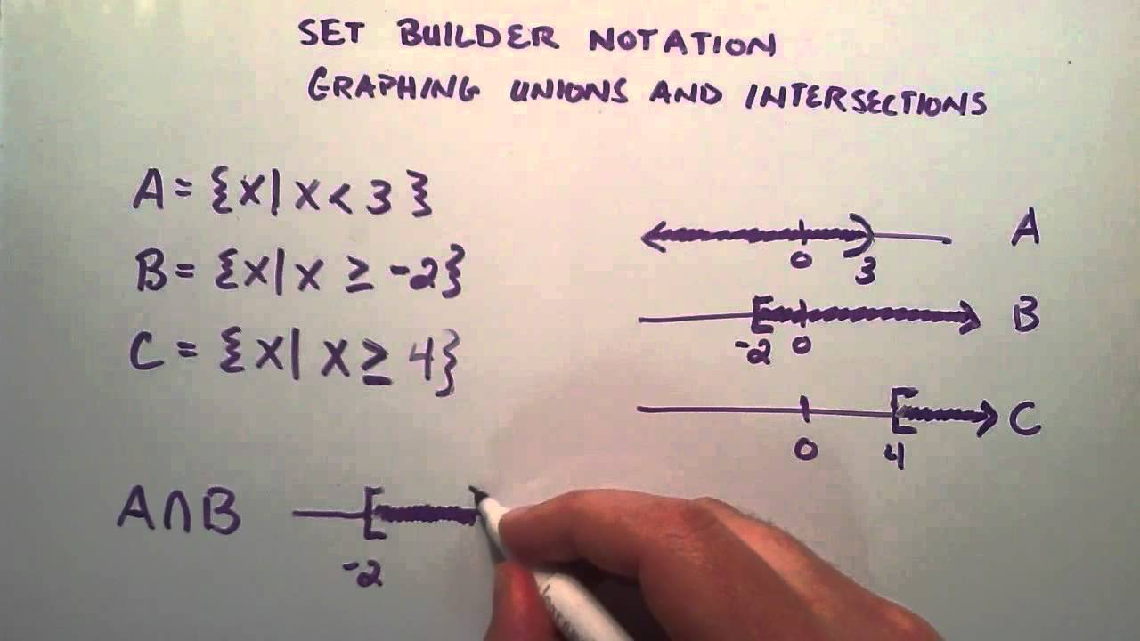 Graphing unions and intersections of sets intermediate algebra graphing unions and intersections of sets intermediate algebra lesson 29 youtube buycottarizona Images