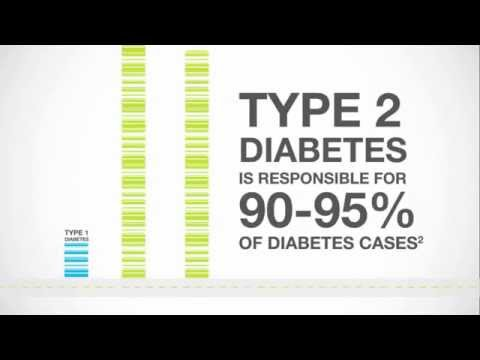 Diabetes Awareness Video #1 - saMMsCRIthi '14