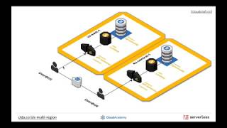 How to Build a Regionally Distributed Serverless Architecture - Webinar