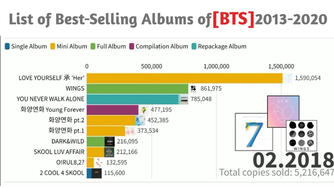 BTS Kpop Most Selling Albums Chart [2013-2020] | Rank | Stats | Ranking Maker