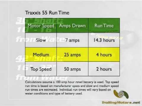traxxis 55 lbs maximizer 12v