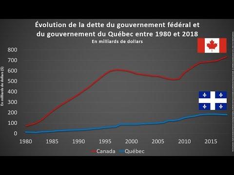 HQC4 - P8 - Les choix de société dans le Québec contemporain - 1a - Redéfinition du rôle de l'État - Partie 1
