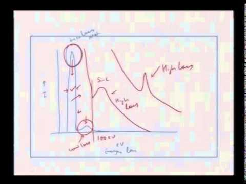 Mod-01 Lec-41 Electron Energy Loss Spectroscopy(EELS)