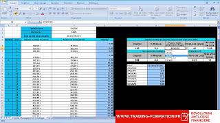 Money Management Stratégie en trading : de 150€ à 200 000€ est-ce possible ?