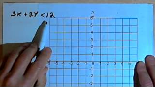 Graphing Linear Inequalities 141-52