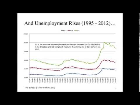 Mark Blyth--Official US Unemployment Figures