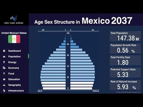 Mexico - Changing Of Population Pyramid & Demographics (1950-2100)