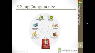 Dynamics eShop  A fully integrated all in one eCommerce solution for Dynamics NAV