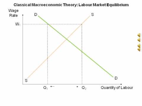 Animated Diagram Showing Classical Labour Market Theory Youtube