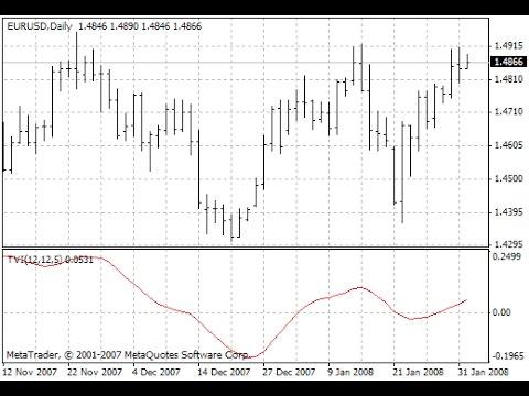Crypto trading volume indicators