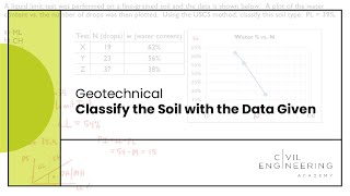 Geotech - Classify the Soil with the Data Given