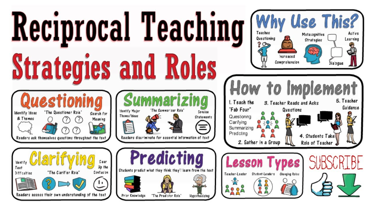 Reciprocal Teaching Why How Examples Reciprocal Teaching Teaching Reciprocal Reading [ 720 x 1280 Pixel ]