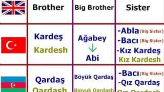 azerbaycan türkçesi(azerice) dersler-Learning Turkish Azerbaijani Language