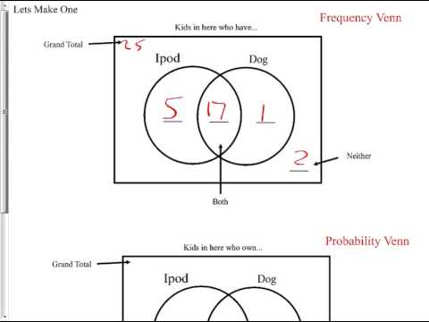 September18 Hha Venn Diagram Probability 12 3 Worksheet A Youtube