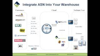 Advanced Shipping for NetSuite featuring Stephen Enfield of POS Supply Solutions