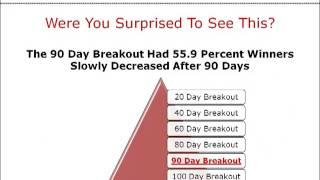 Short Term Trading Tactics - Eliminate False Breakouts