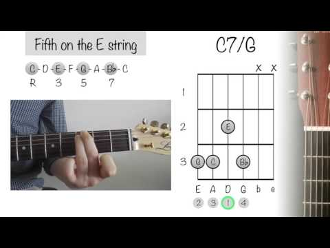 How To Play Guitar Chords: C7/ G (C Dominant 7)