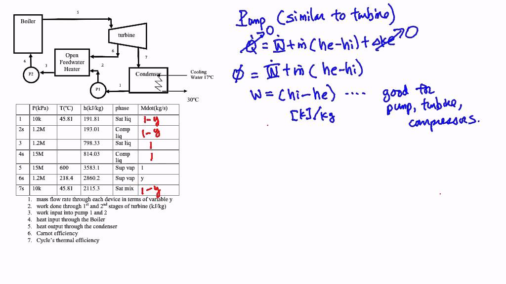 Thermodynamics: Example, Devices in a heat engine cycle (Part 2 of 6 ...