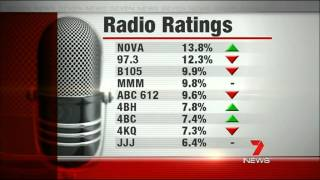 Brisbane Radio Survey Results Reveal Nova Is Number One Across All Time Slots