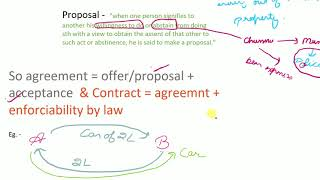 Contract Act 1872 - Definitions with examples, Agreement and Offer/Proposal | Business Law |