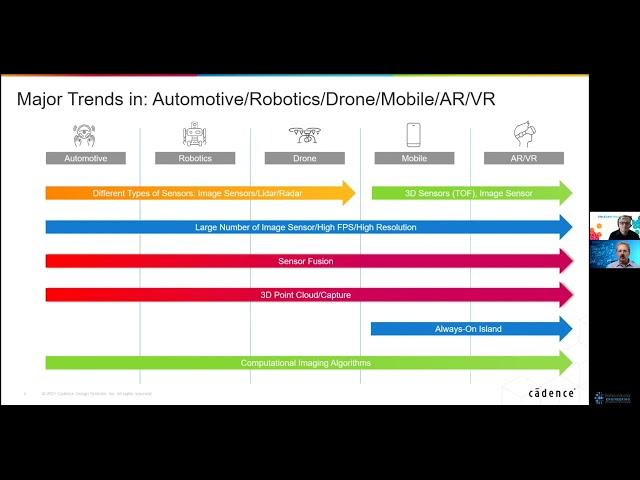 Changes In Sensors & DSPs