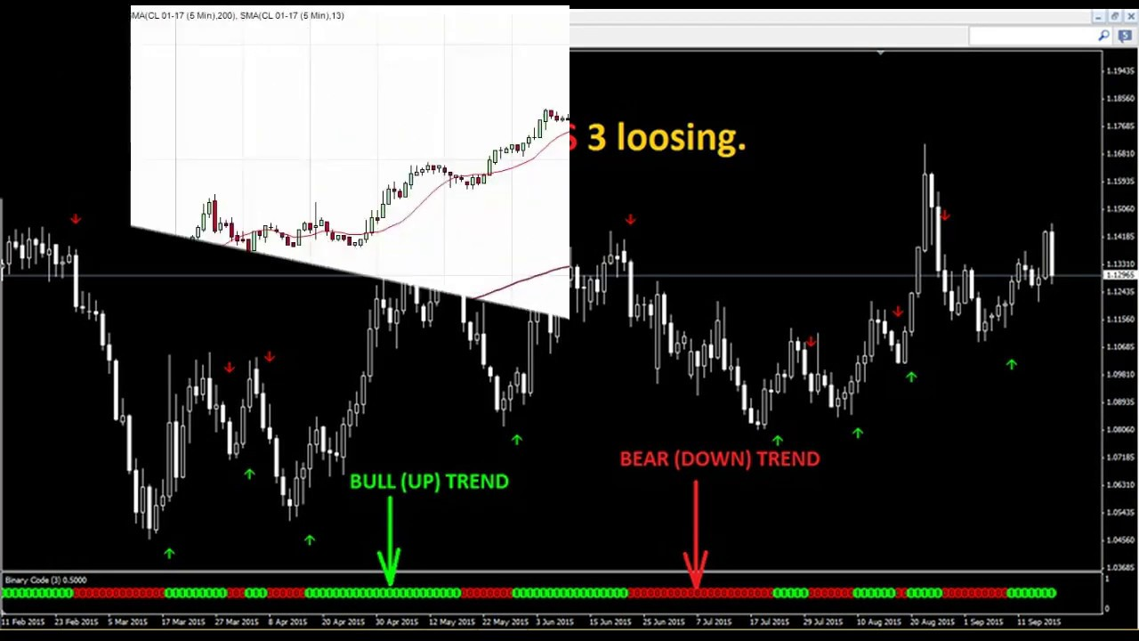 Does the double up strategy work on binary