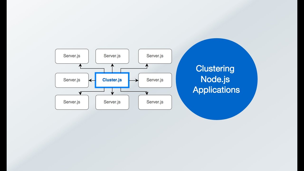 Nodejs Cluster Boost Node App Performance Stability With Process Flow Diagram Javascript Clustering Youtube