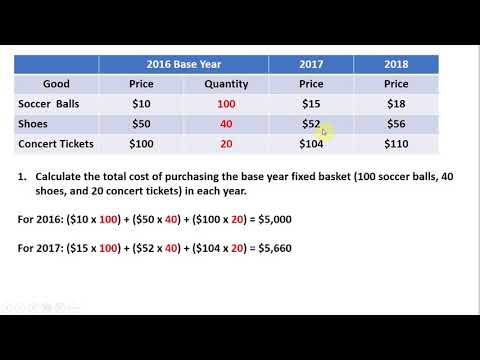 How to Calculate the Consumer Price Index (CPI) and Inflation Rate