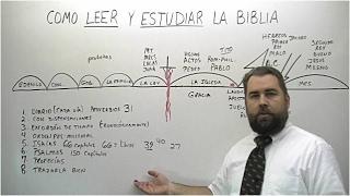 Como Leer y Estudiar La Biblia