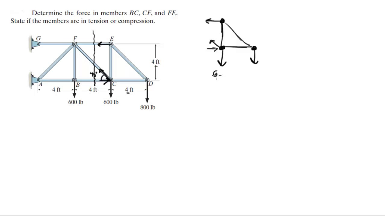 Determine The Force In Members Bc Cf And Fe Youtube Warren Truss Bridge Diagram Component Inside