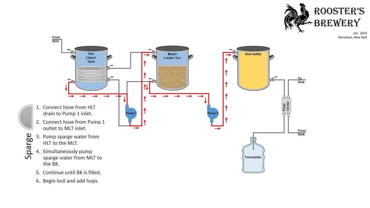 home brewery diagram [ 1280 x 720 Pixel ]